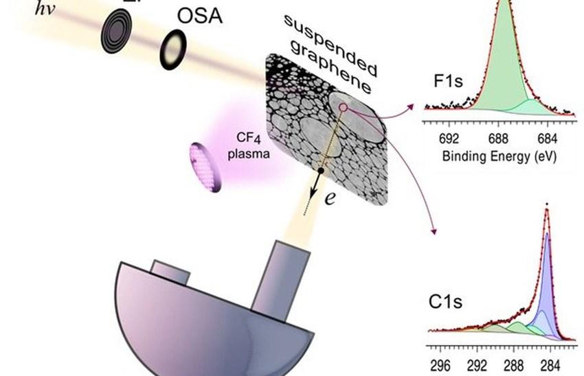 Fluorination of suspended graphene