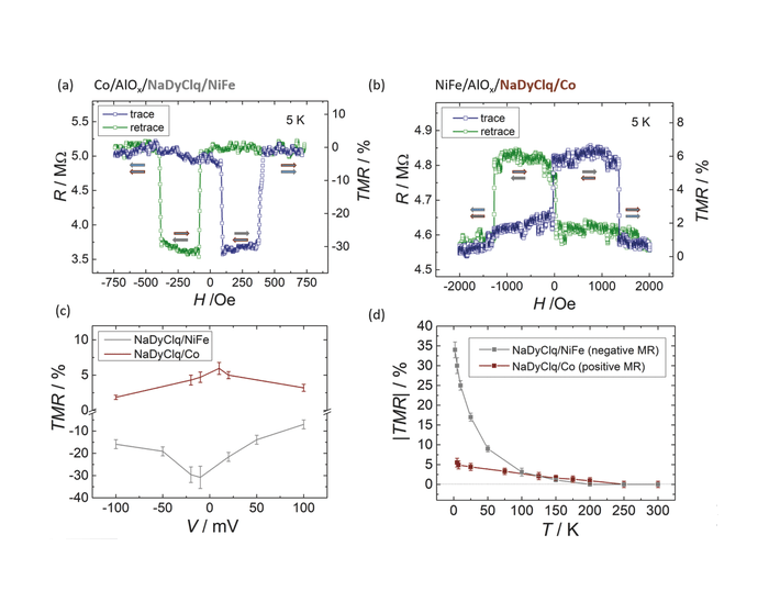 Control of magnetoresistance in spin valves based on novel lanthanide quinoline molecules