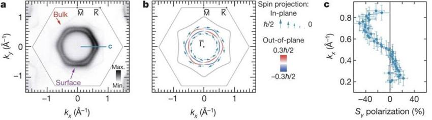 Maximal Rashba-like spin splitting via kinetic-energy-coupled inversion-symmetry breaking