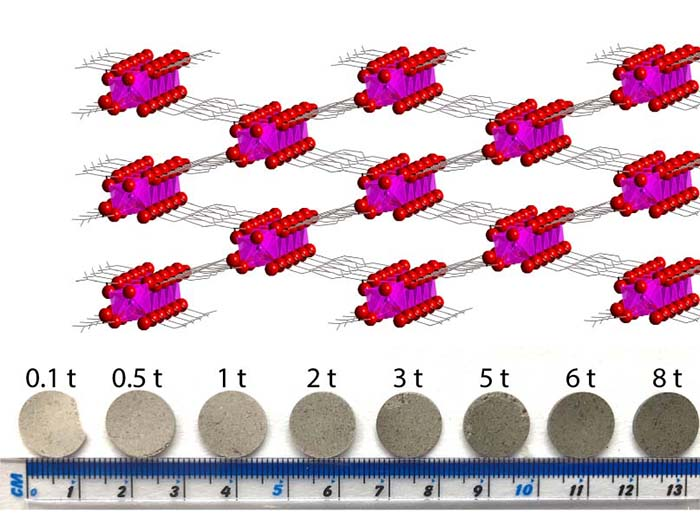 Probing the complex dielectric properties of MOFs