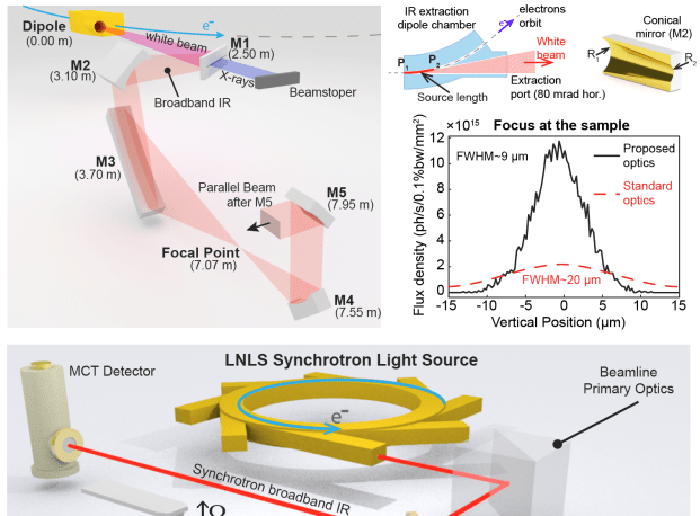 Synchrotron infrared beamline optics optimized…