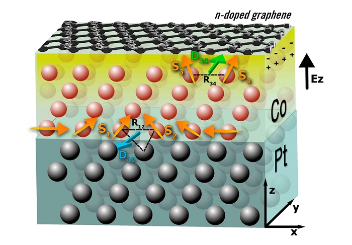 Towards oxide-integrated epitaxial graphene-based spin-orbitronics