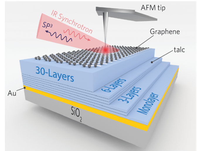 Nano-opto-electronics with Soapstone