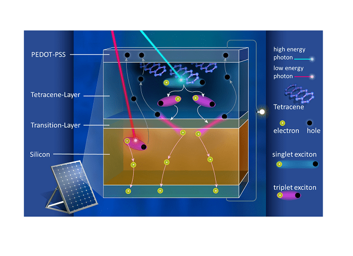 Boosting the efficiency of silicon solar cells