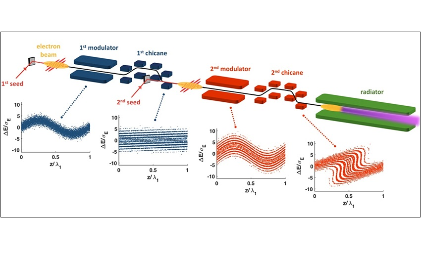 Coherent soft x-ray pulses from an echo-enabled free-electron laser