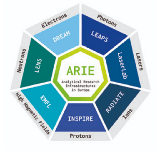 ARIEs as key resources for the five Horizon Europe Missions
