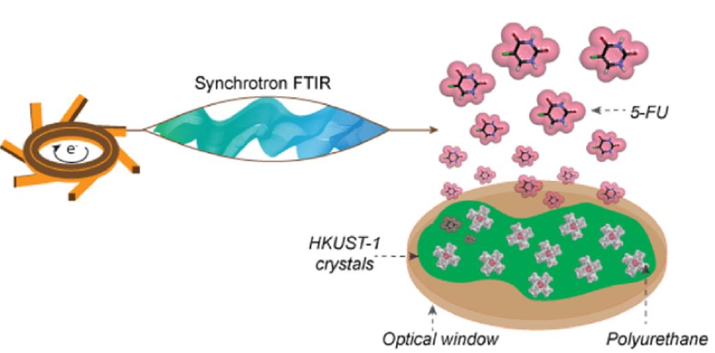A polymer coating makes Metal Organic Frameworks better at delivering drugs