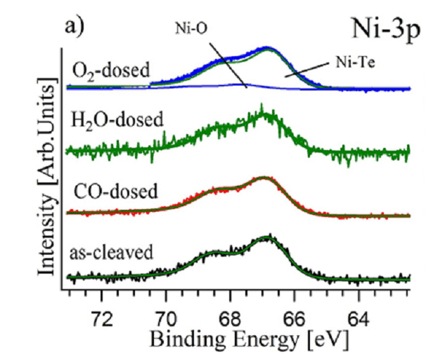 Transition-metal dichalcogenide NiTe2: an ambient-stable material for catalysis and nanoelectronics