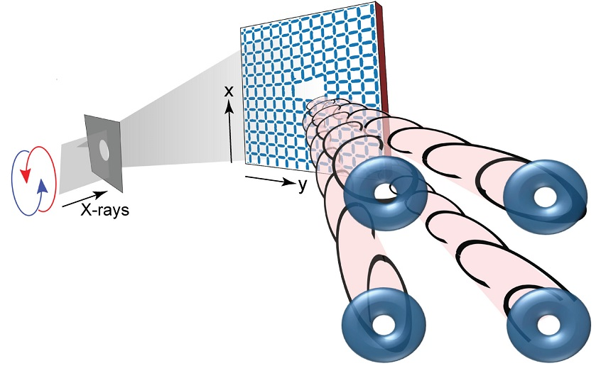 Artificial spin ice toggles twist in X-ray beams on demand