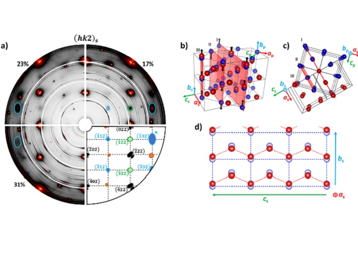 Dramatic impact of crystallographic conflict on material properties