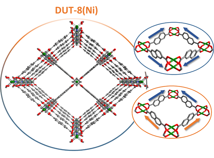 New insights into switchable MOF structures at the MX beamlines