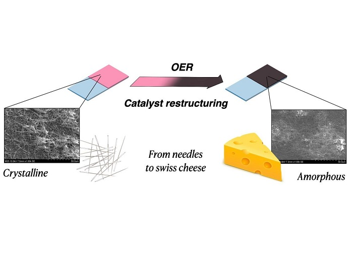 Green hydrogen: Why do certain catalysts improve in operation?