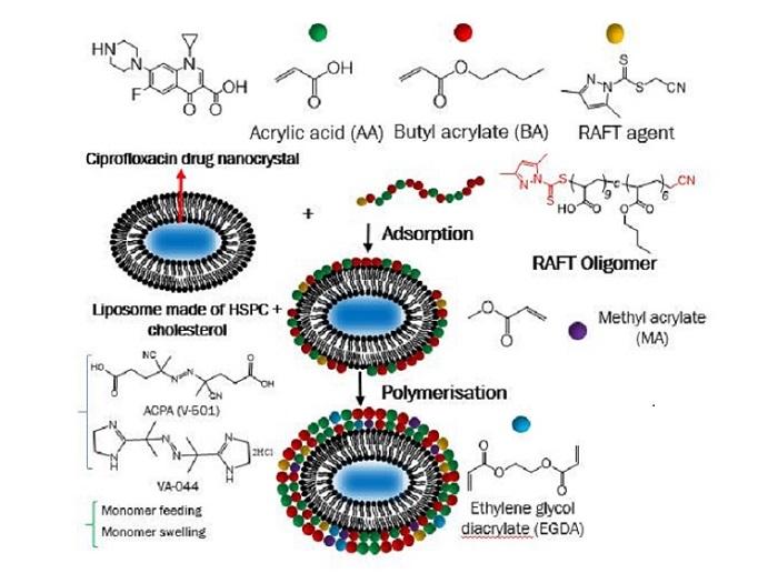 Delivering drugs using nanocrystals