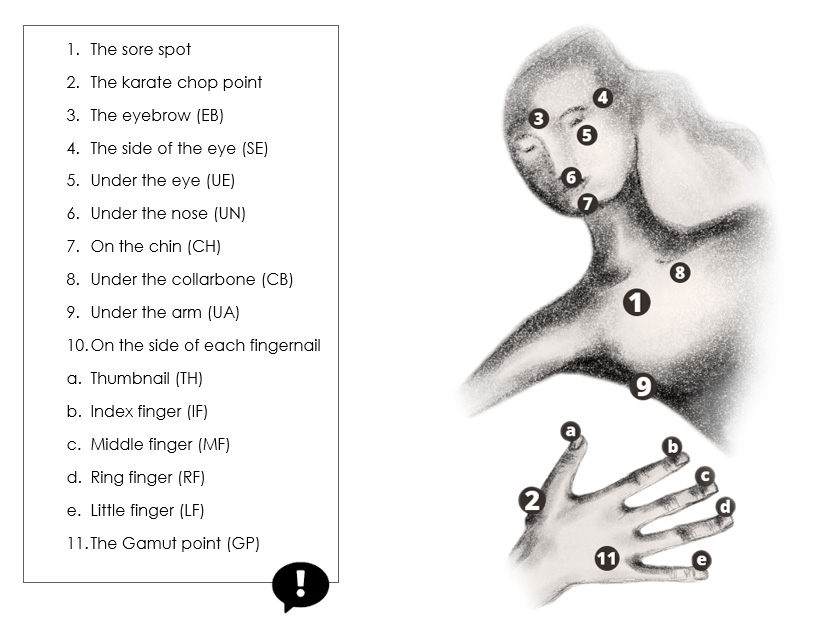 EFT, Tapping Sequence