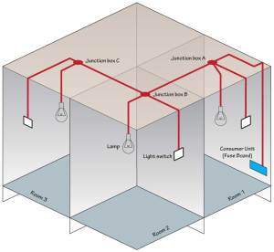 junction boxes | Light wiring