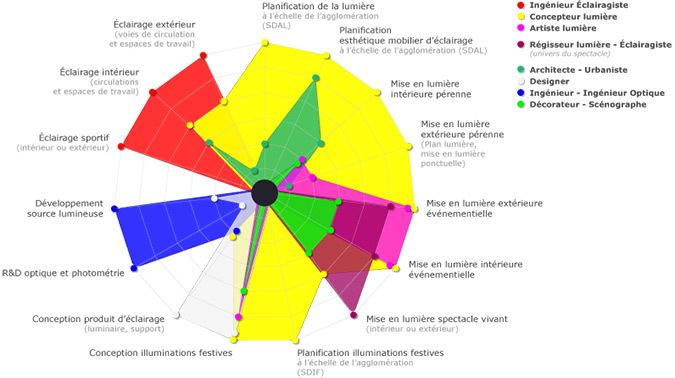 Eclairagepublic.eu - métiers de la conception © Aubin Ribeyron