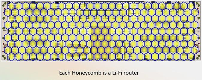 Réseau en nid d'abeille formé par les luminaires pour assurer la bonne couverture du plateau © PureLiFi