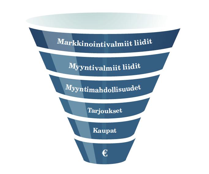 B2Bmarkkinointi ja liidit