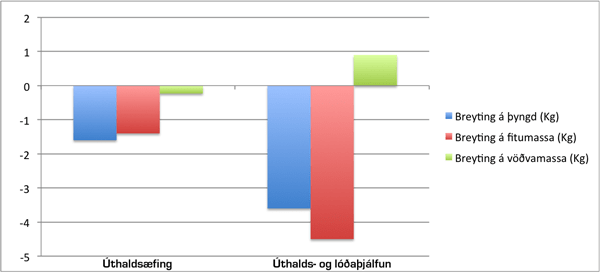 Graf sem sýnir að úthalds- og mótstöðuþjálfun saman virkar betur