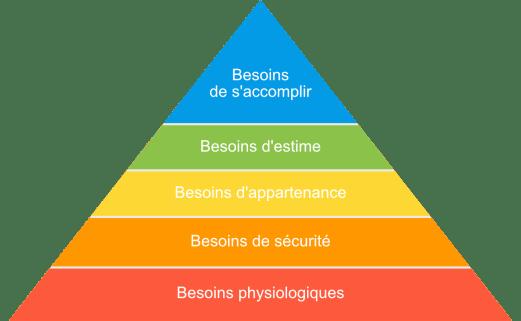 La pyramide de Maslow contenant nos 5 différents besoins