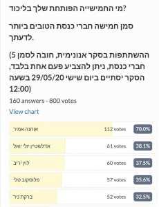 Опрос показал: Тали Плоскова — в пятерке популярнейших депутатов от Ликуда
