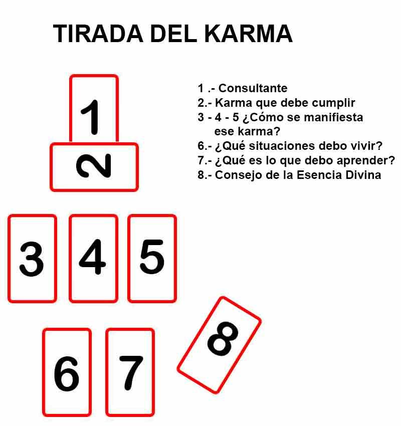 TIRADA DEL KARMA TAROT