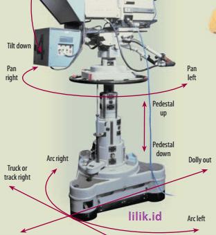 Pergerakan dasar dalam operasional Kamera