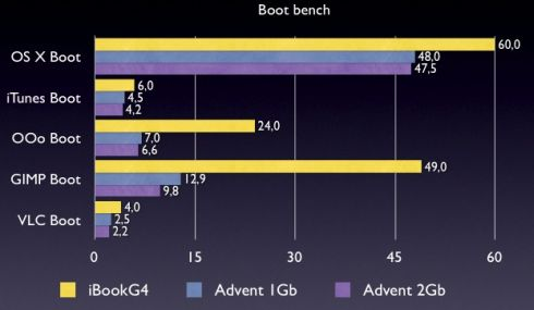 boot-bench