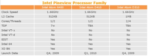 pineview-processors