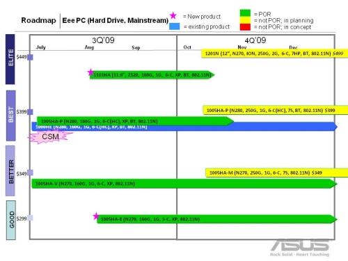 eee roadmap 09