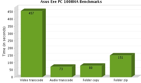 1008ha benchmarks