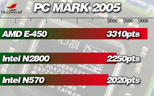 AMD E-450 benchmarks