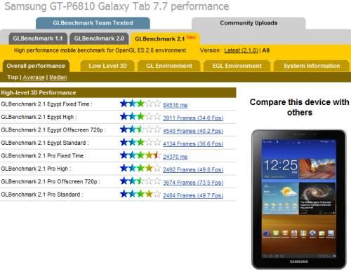 Samsung Galaxy Tab 7.7 benchmarks