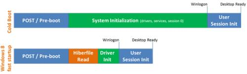 Windows 8fast startup