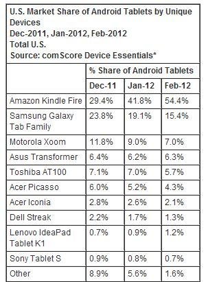 ComScore Android tablets