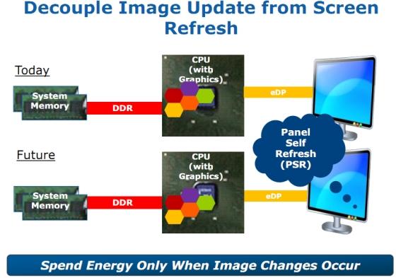 Intel Panel Self Refresh