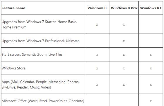 Windows 8 versions
