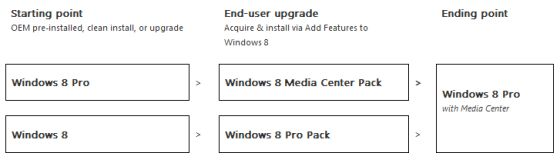 Windows 8 Media Center upgrades