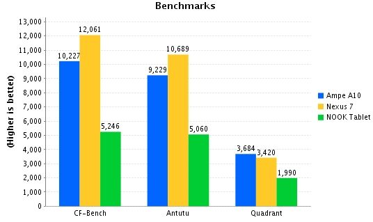 Ampe A10 benchmarks