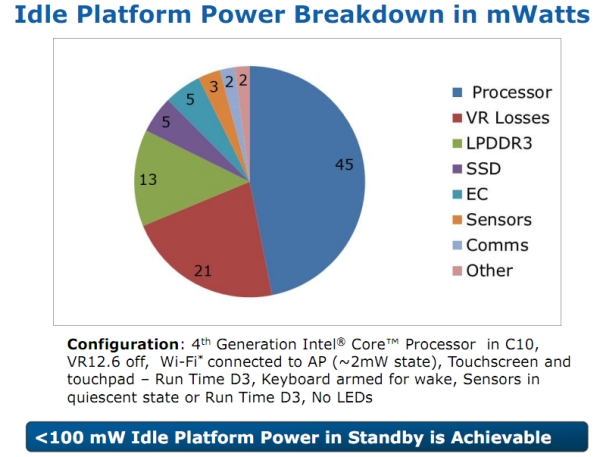 Interl low power