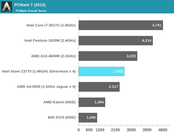 Intel Atom Z3770 Bay Trail PC Mark test from AnandTech