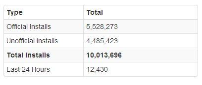 CyanogenMod Stats
