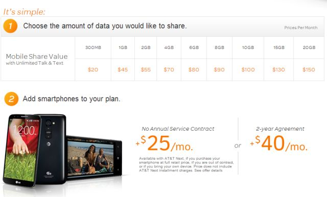 AT&T Mobile Share Plan