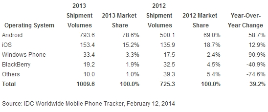 IDC 2013 smartphone shipments