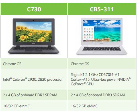acer c730 and acer cb5