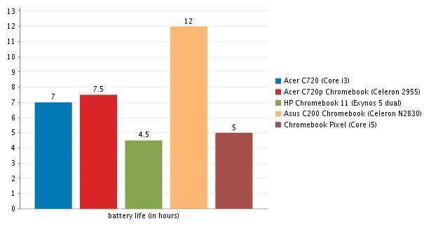 acer c720 battery chart