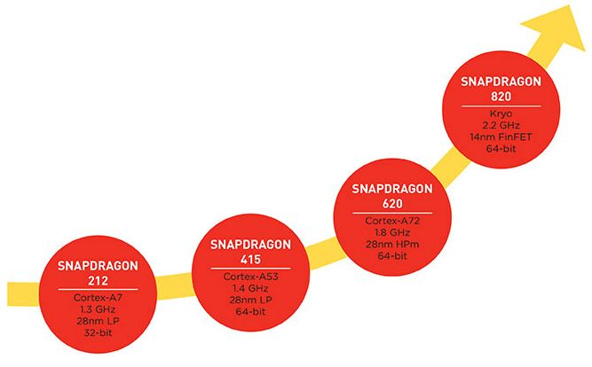 Qualcomm says Snapdragon 820 is twice as fast as 810