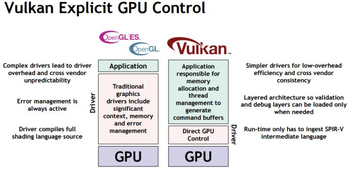 Vulkan cross-platform graphics API is ready to go - Liliputing