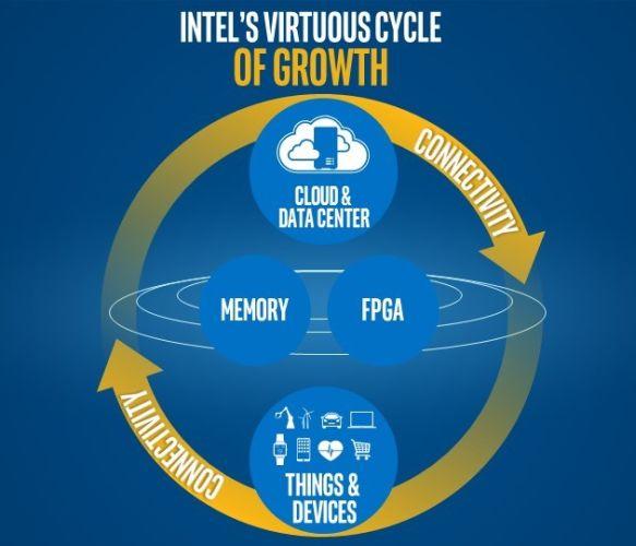 intel cycle