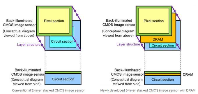 Obrázek: Slow motion kamera v telefonu? Nový čip od Sony zvládne 960 fps